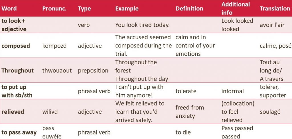 liste de vocabulaire d'anglais complète